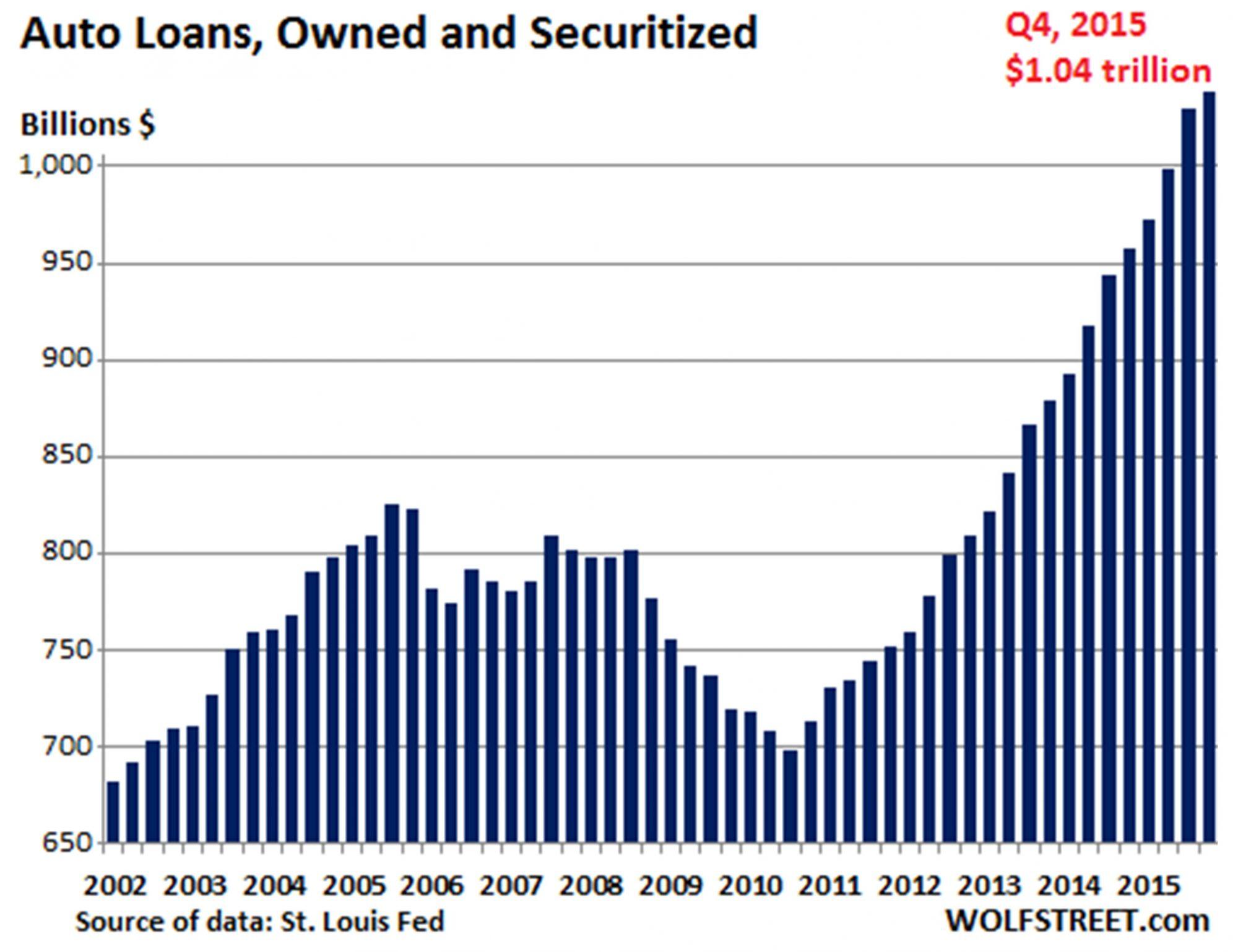 auto-loan-volume