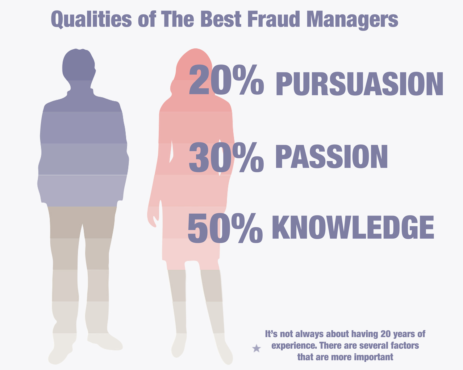 fraud-managers