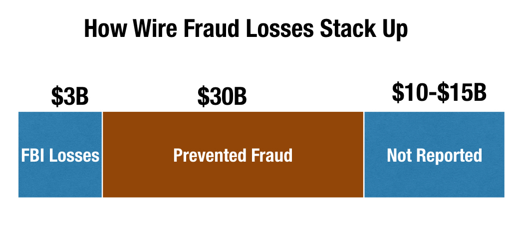 wire-fraud-stack-up.002