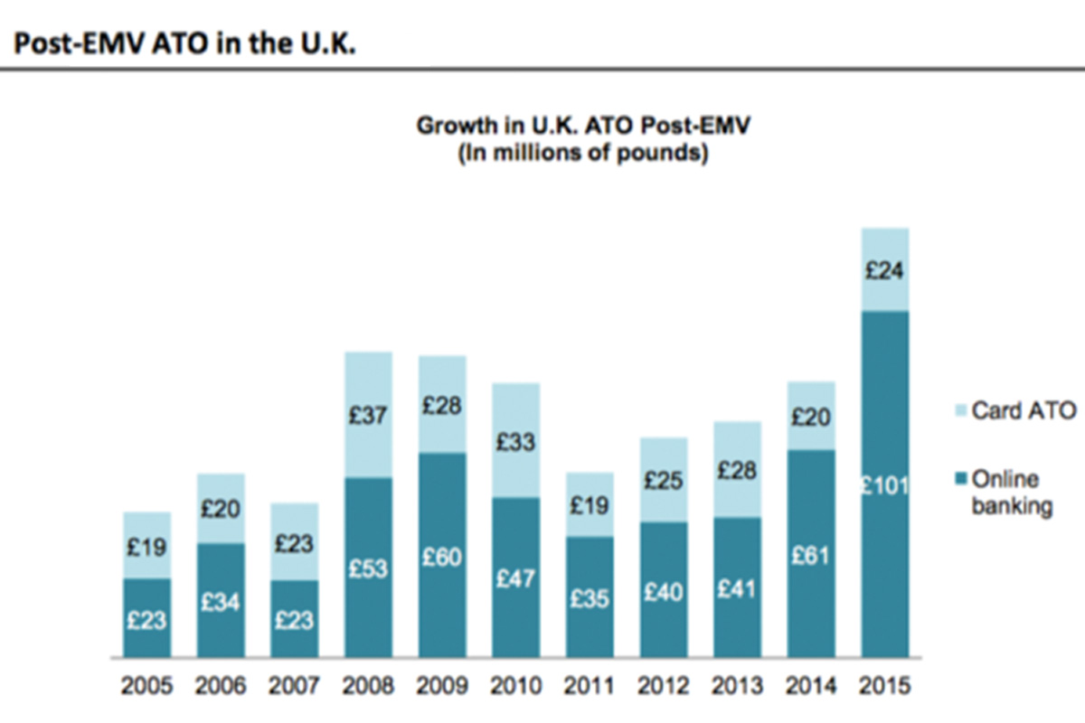 ATO-losses-Post-EMV-UK