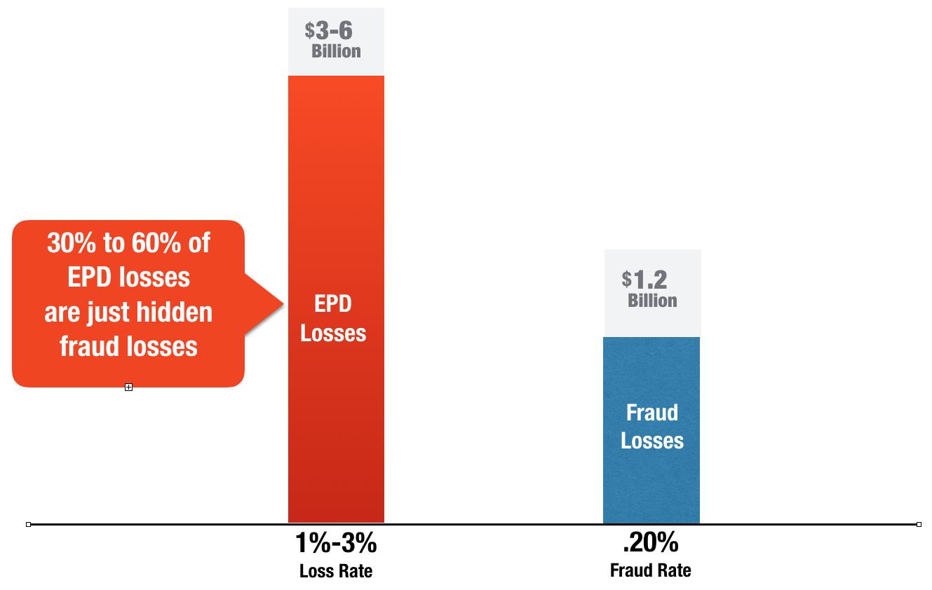 auto-fraud-cost-lenders-billions