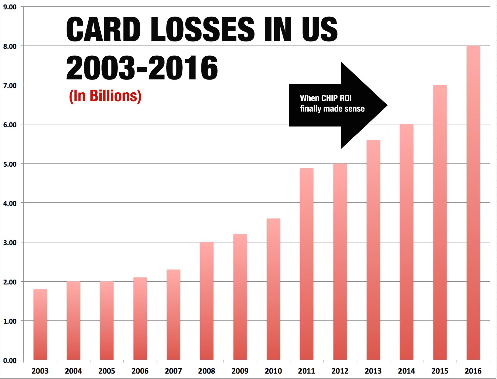 new US-CARD-FRAUD-LOSSES-YEARLY
