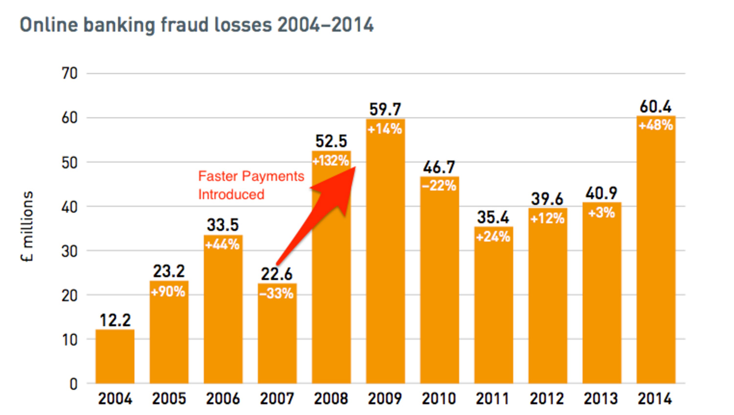 uk-fraud-faster-payments