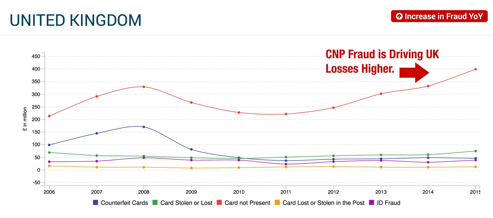 uk-fraud-losses