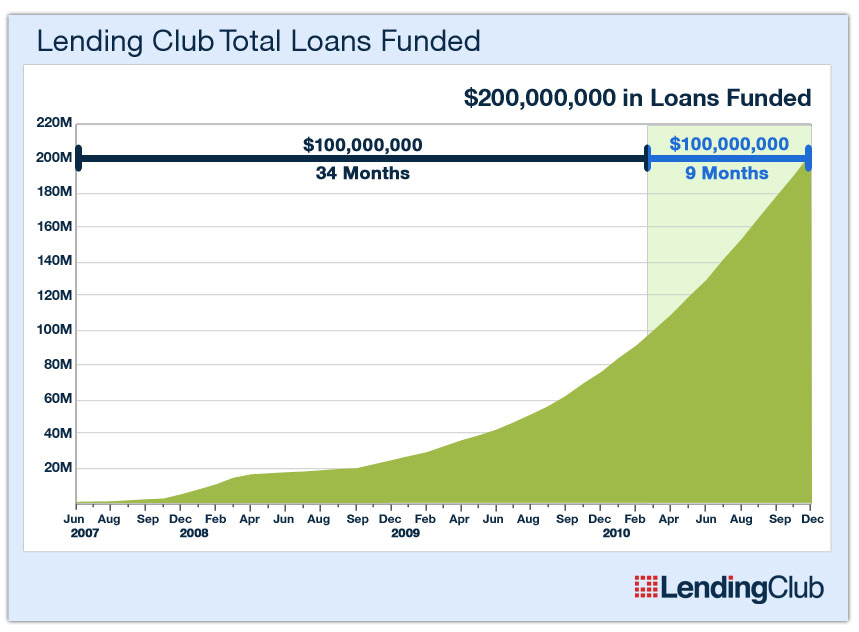200mm-loans-funded-dec-2010-final