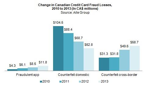 aite-application-fraud