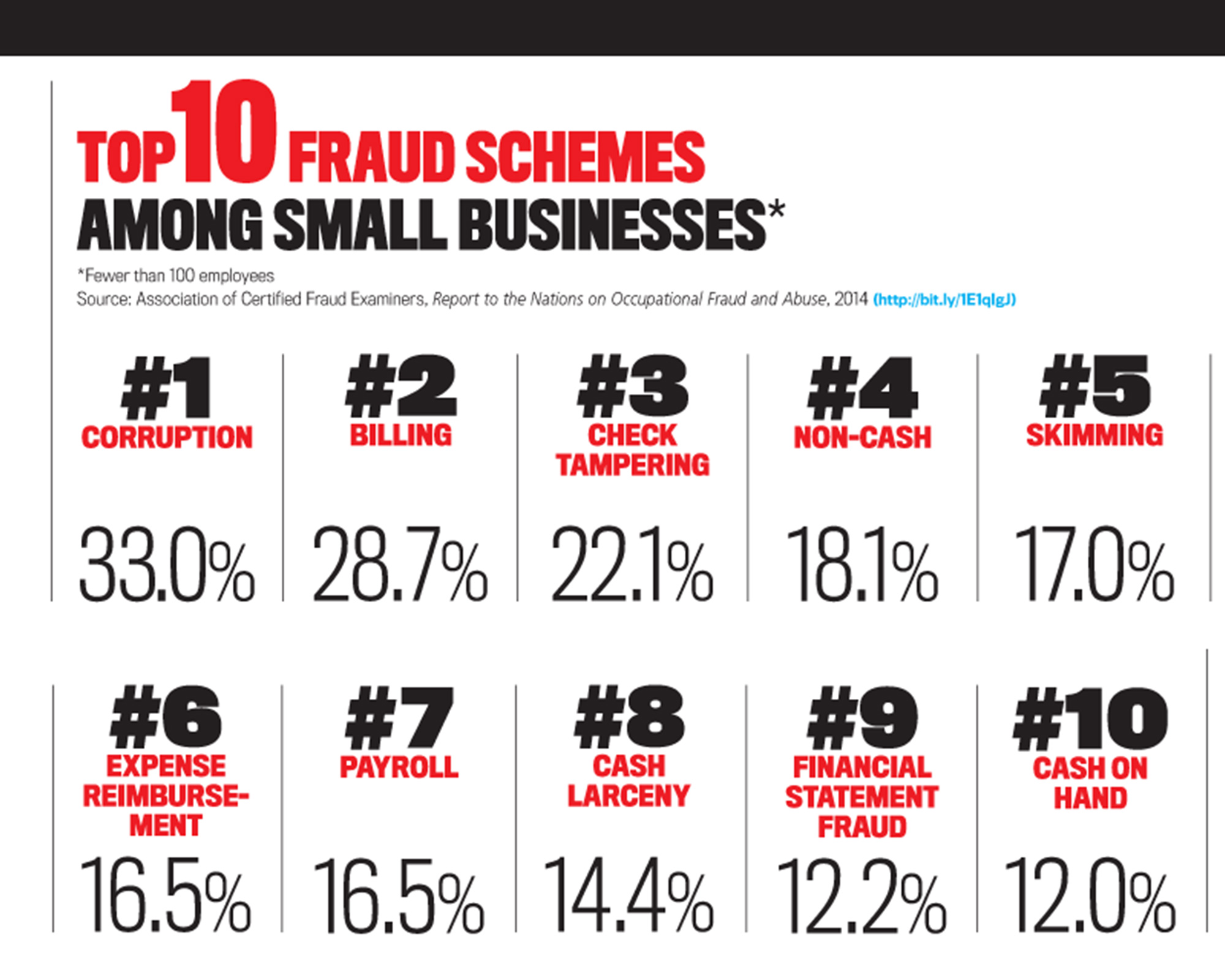 Biggest Internal Fraud Scams