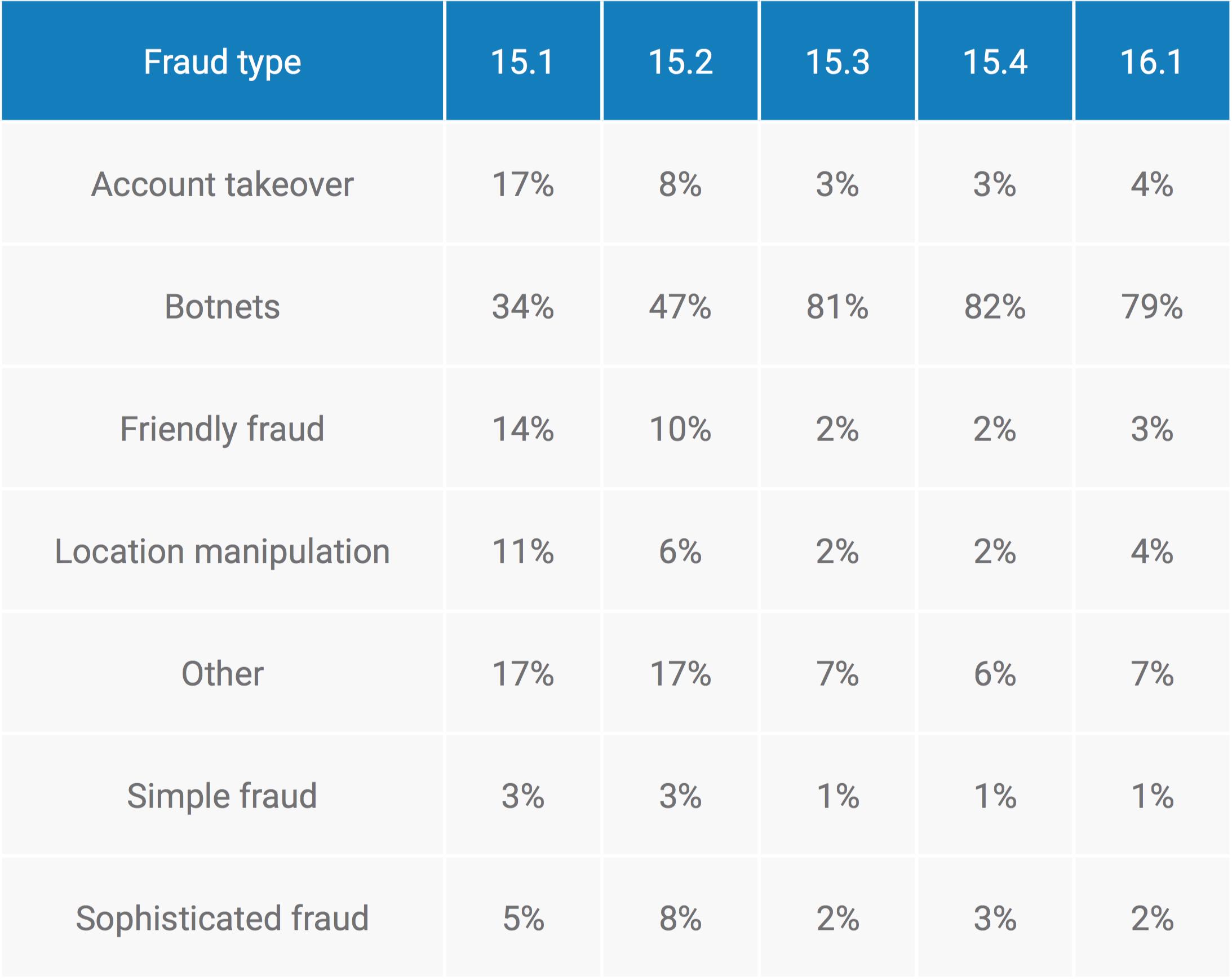 botnet attacks online fraud