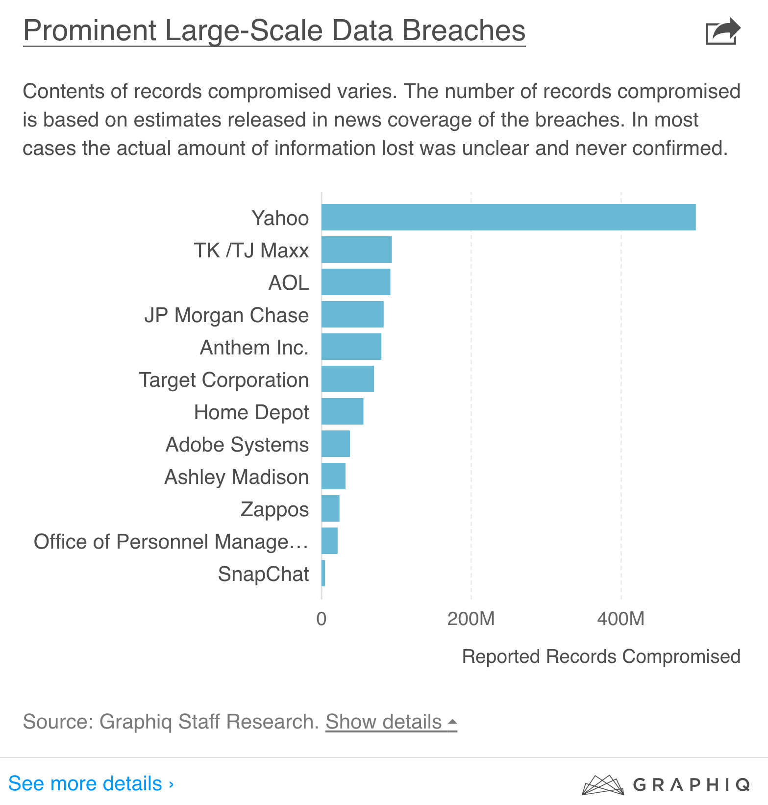 largest-breach-in-history