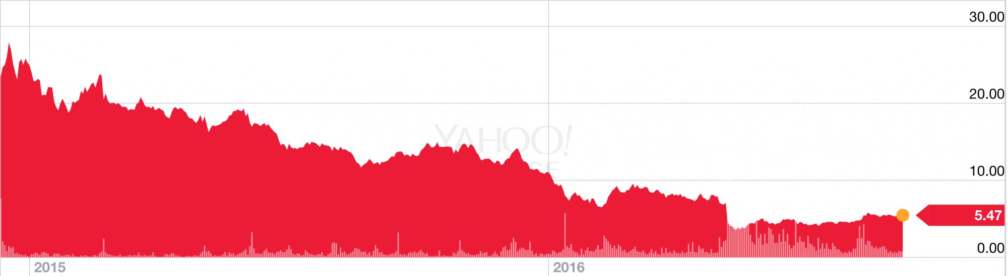 lending-club-stock-price