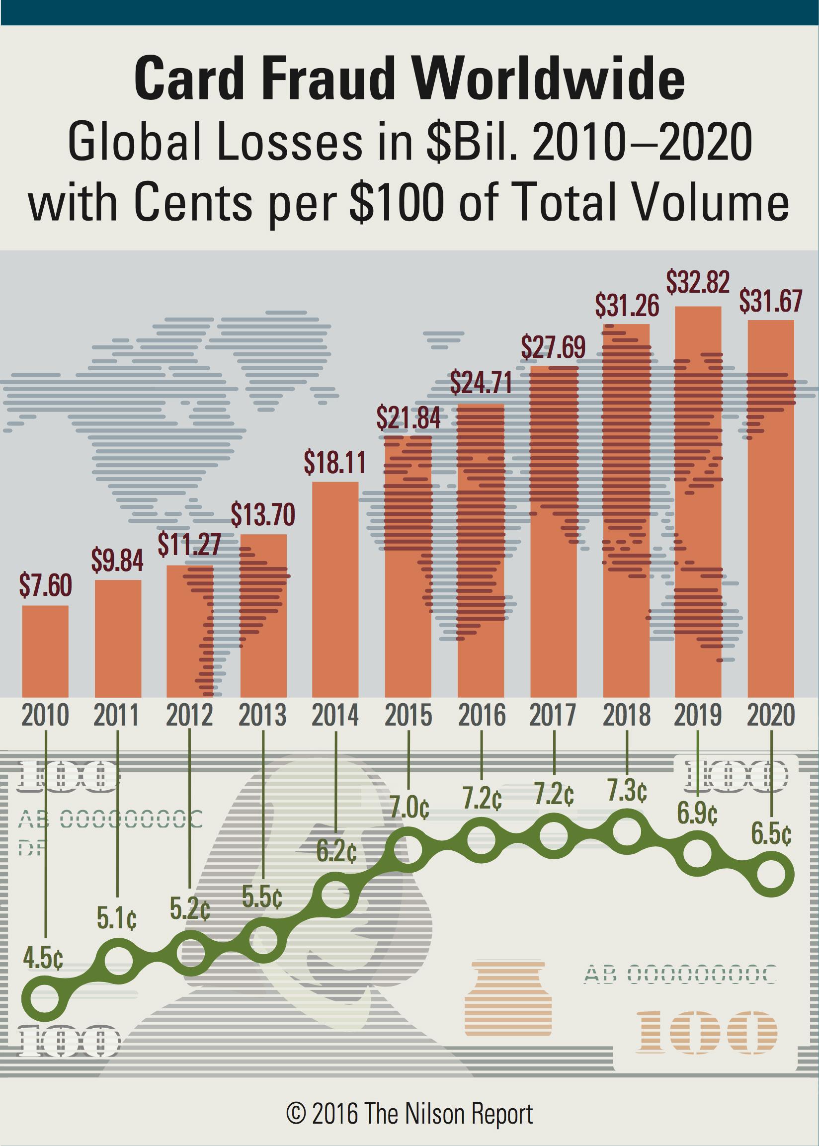 global-card-fraud-losses