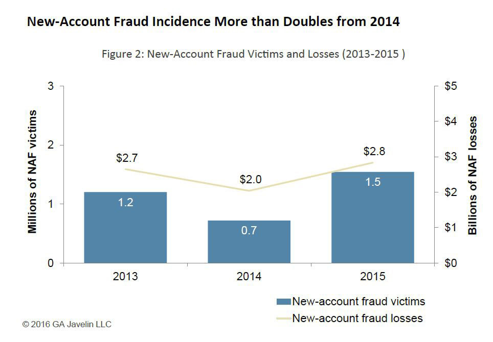 new-account-fraud-incidence-more-than-doubles-from-2014