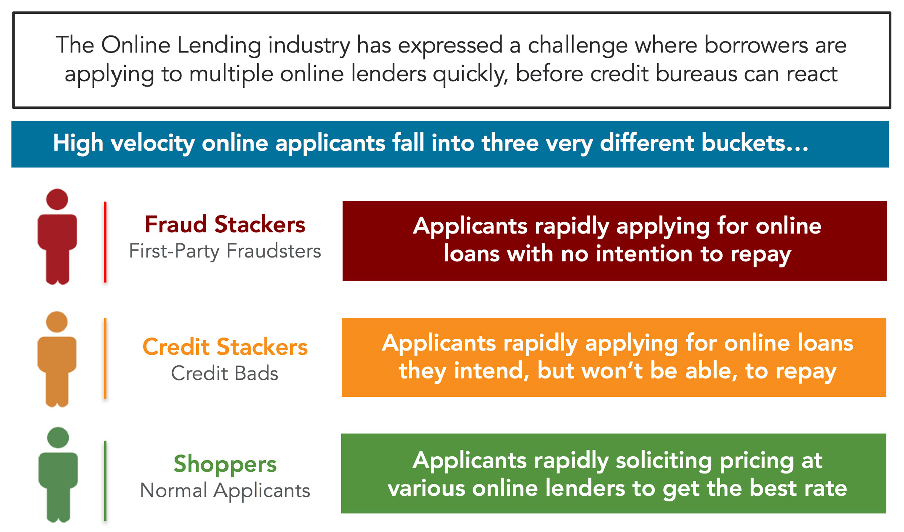 types-of-loan-stacking
