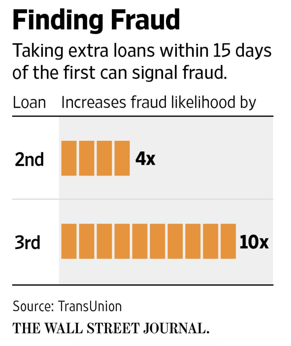 online-lending-fraud-stackers
