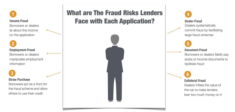lending-fraud-risk-for-auto