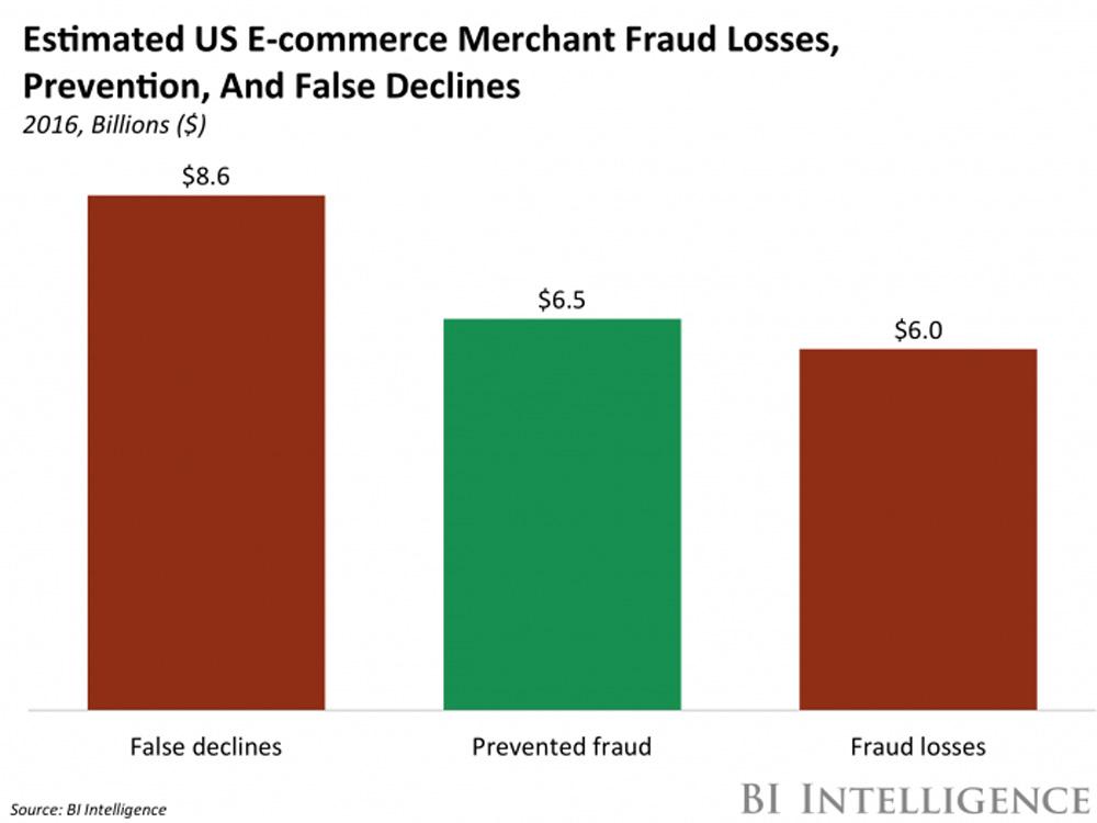 false-declines-cost-merchants-billions