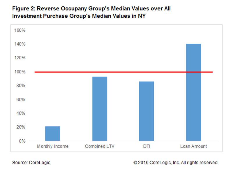 reverse-occupancy-fraud-chart