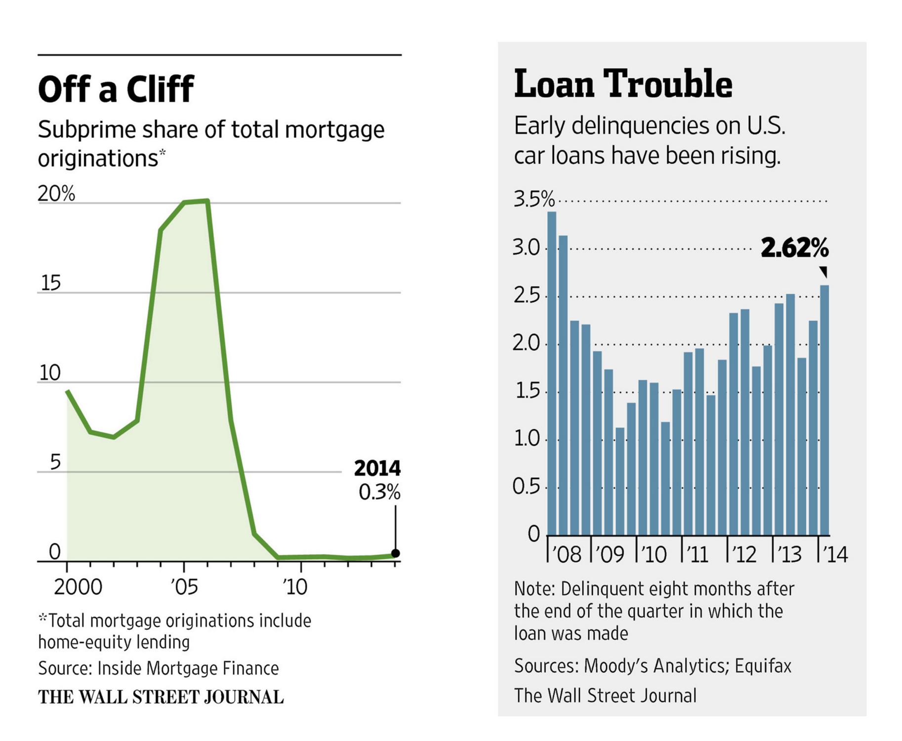 auto-lending-trouble