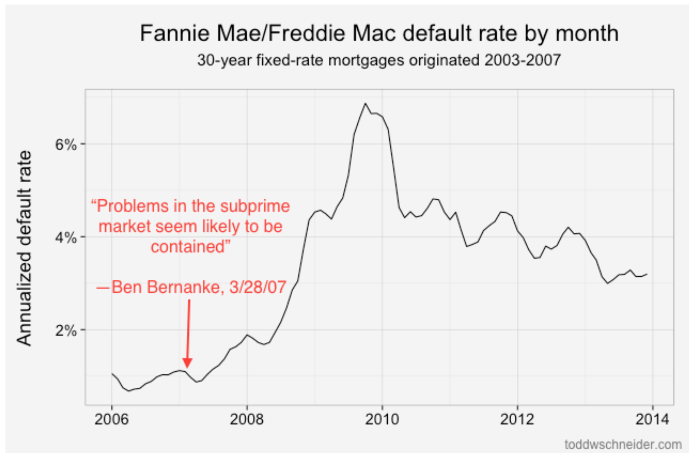 default-rate-freddie