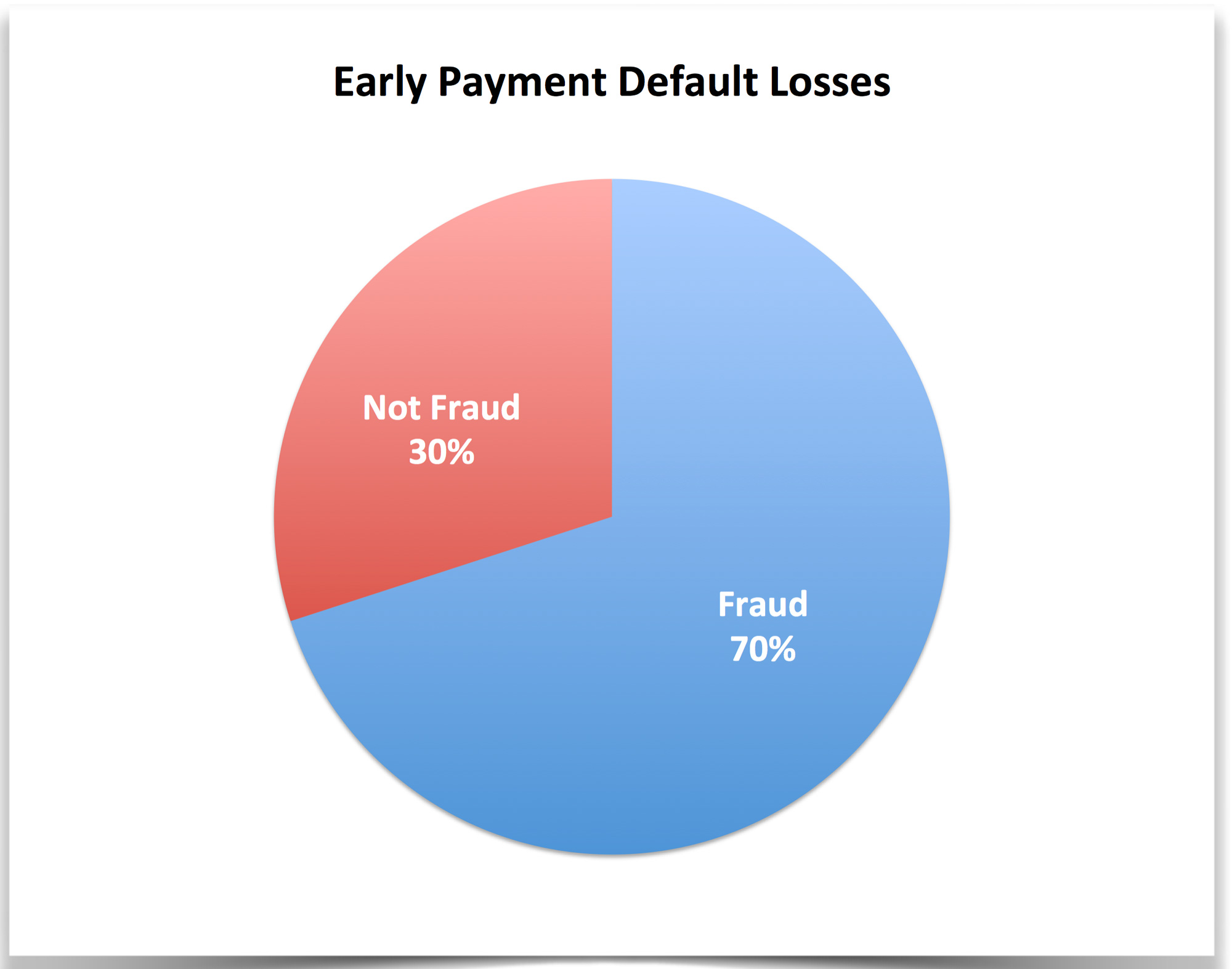 early-payment-default-are-fraud