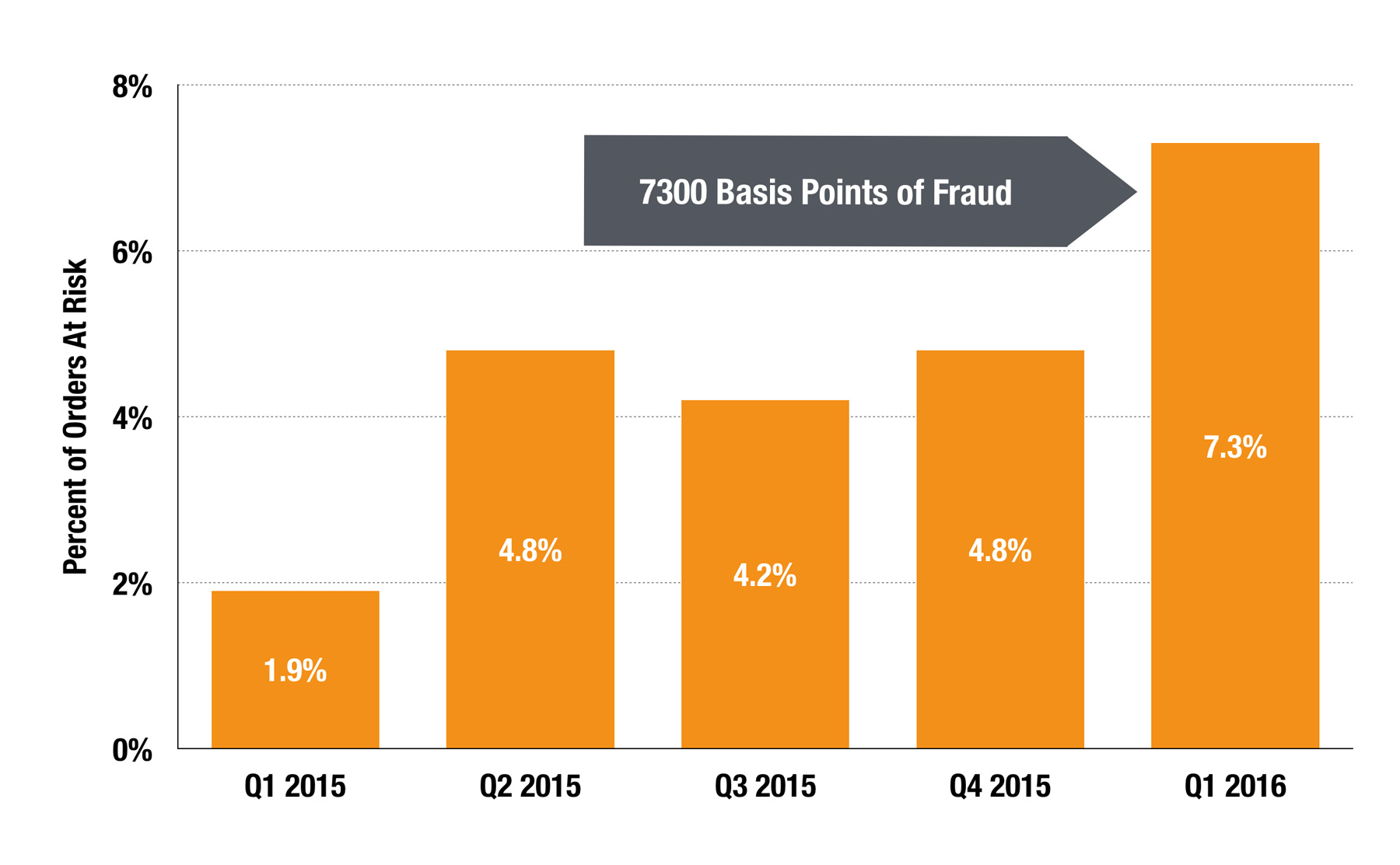 fraud-rate-growth-for-online-retailers