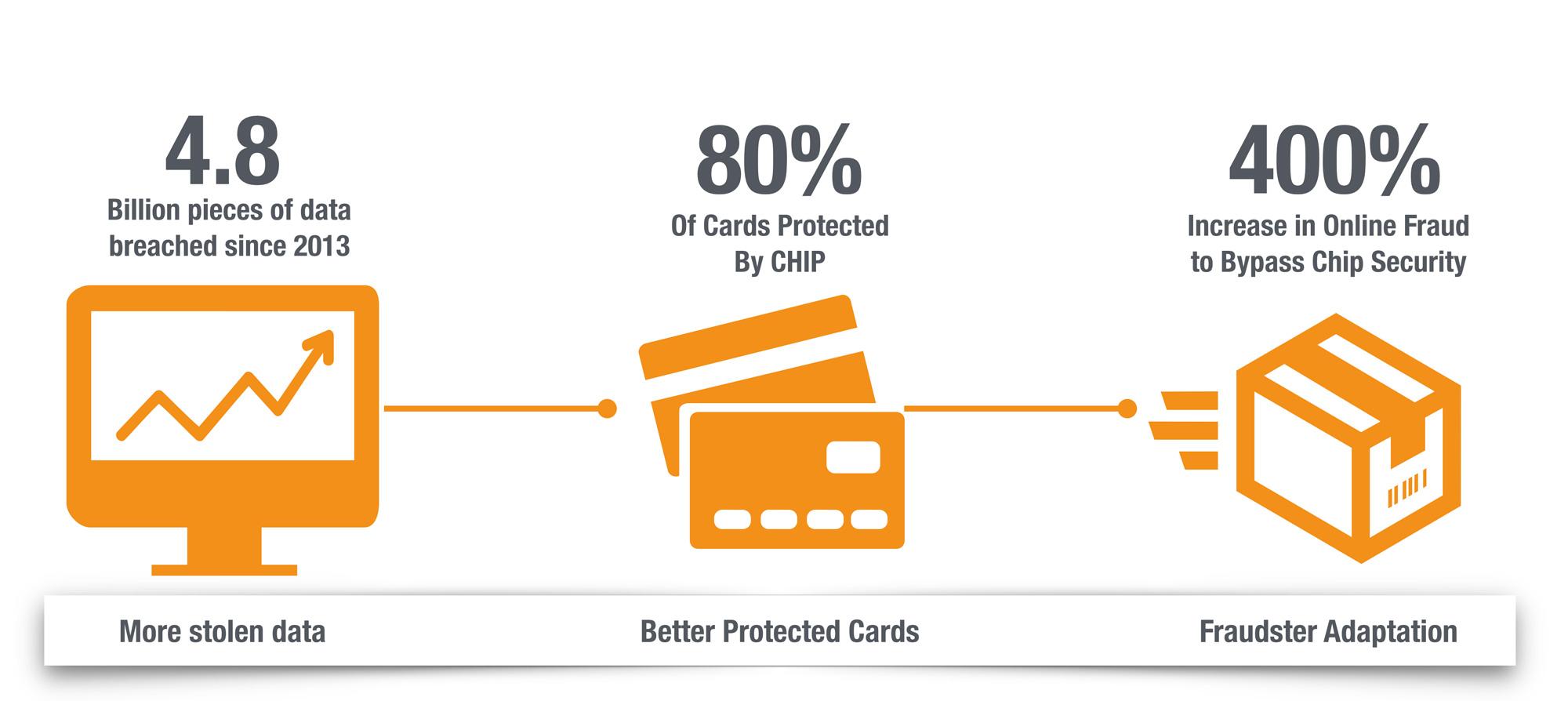 how-breaches-drive-fraud-loss
