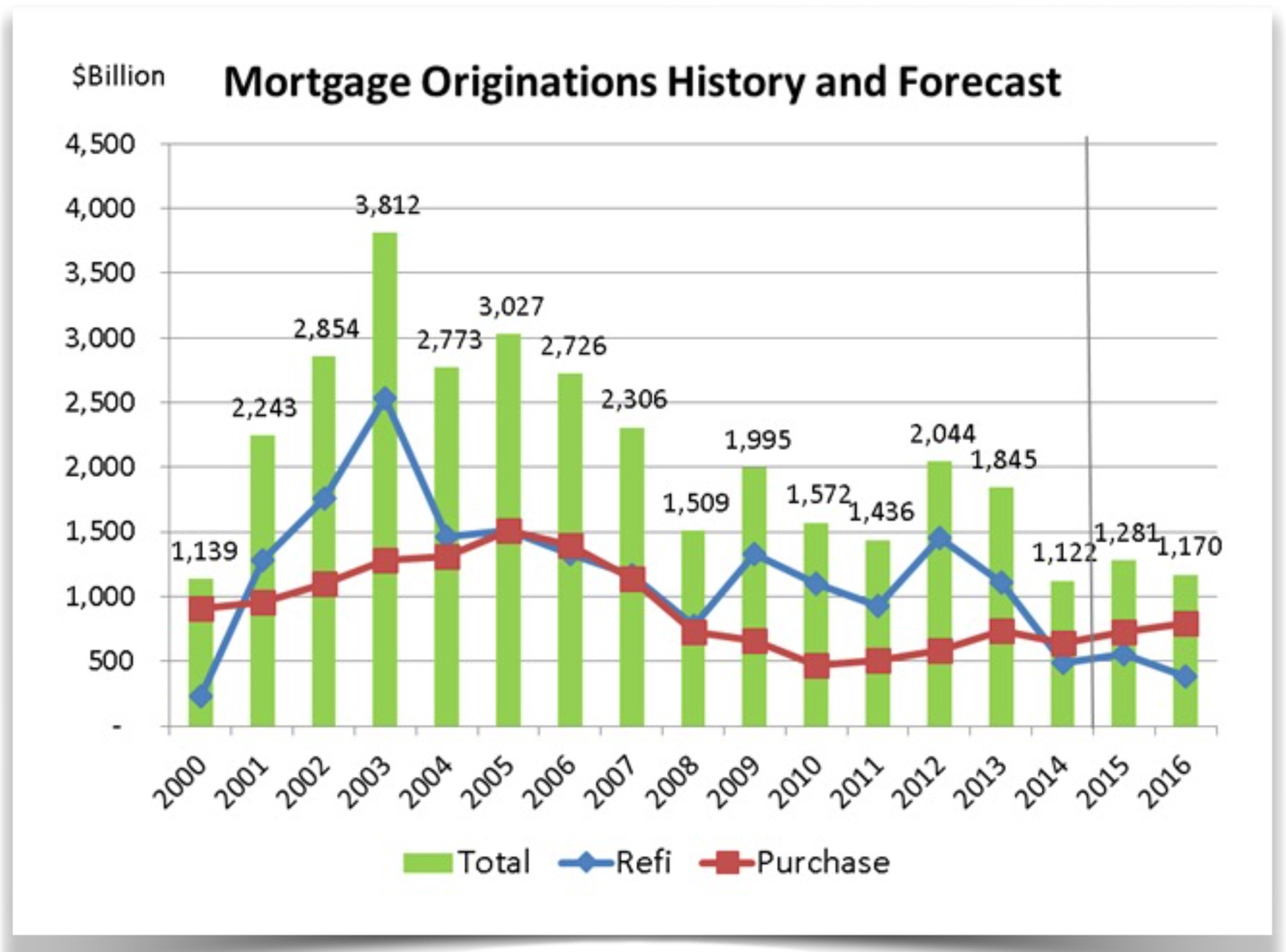 mortgage-originations-by-year