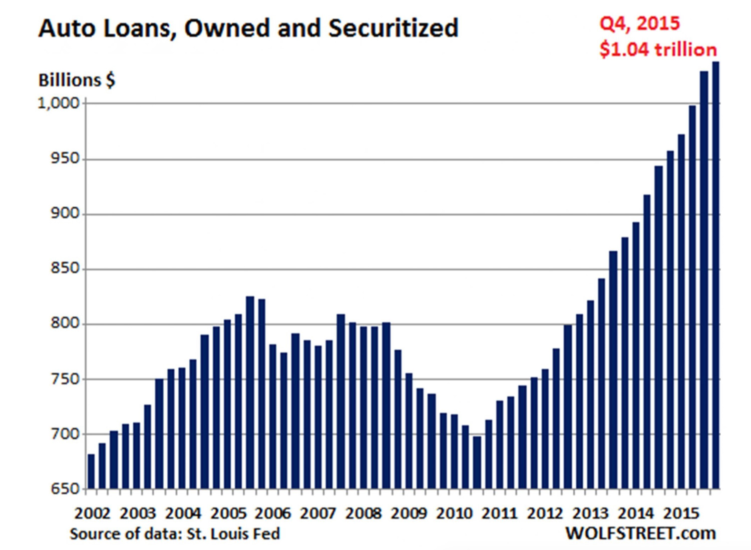 securitized-auto-loans-spell-trouble