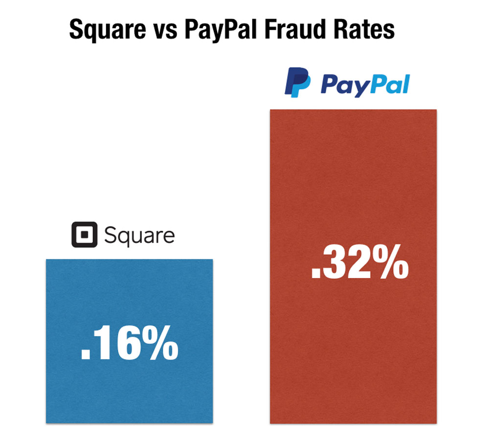 square-vs-paypal-fraud-rates