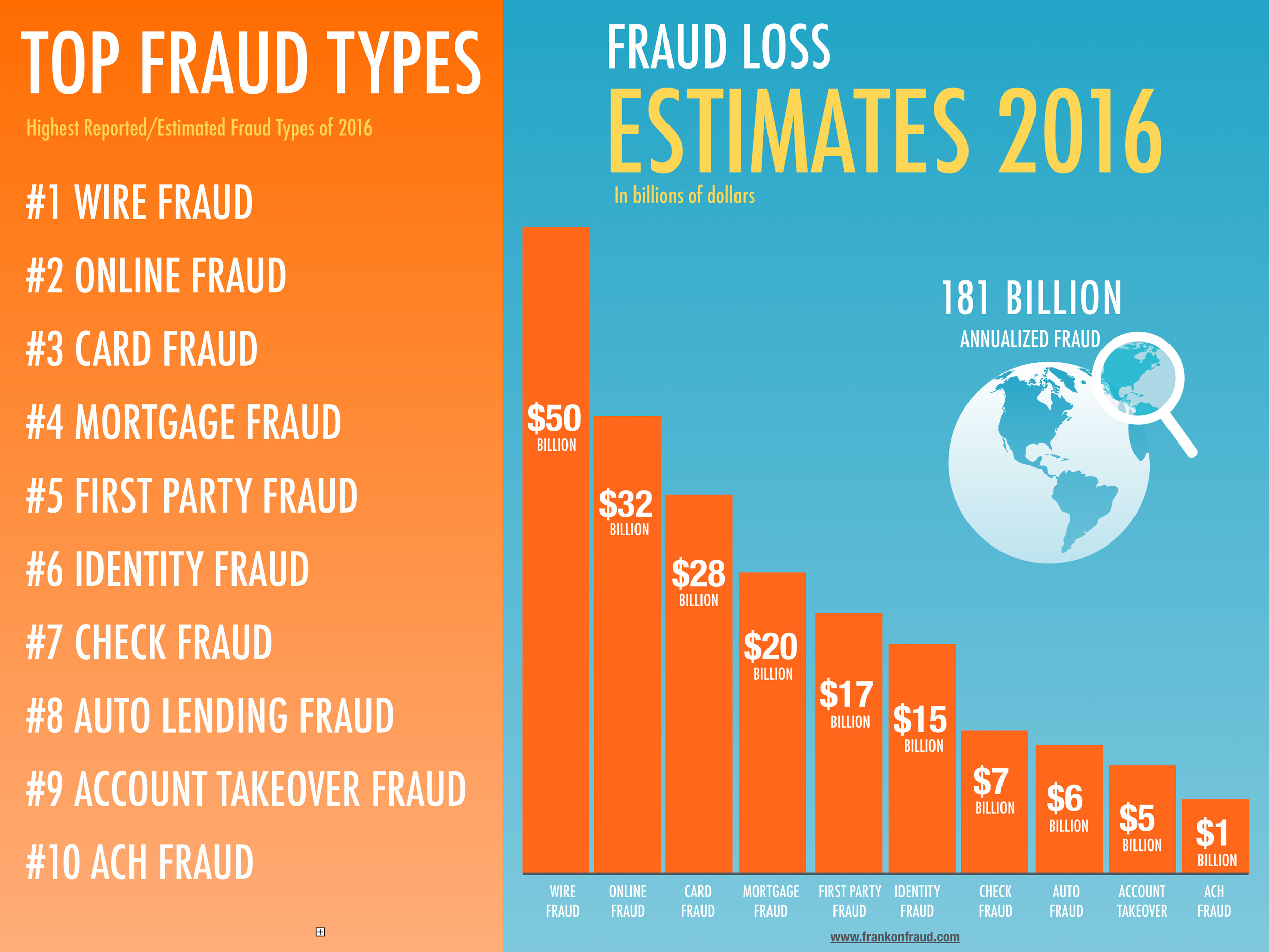 financial fraud in canada Forensic accounting cases are available to everyone as pdfs topics include: payroll, claims management, sales commission fraud, procurement fraud, asset.