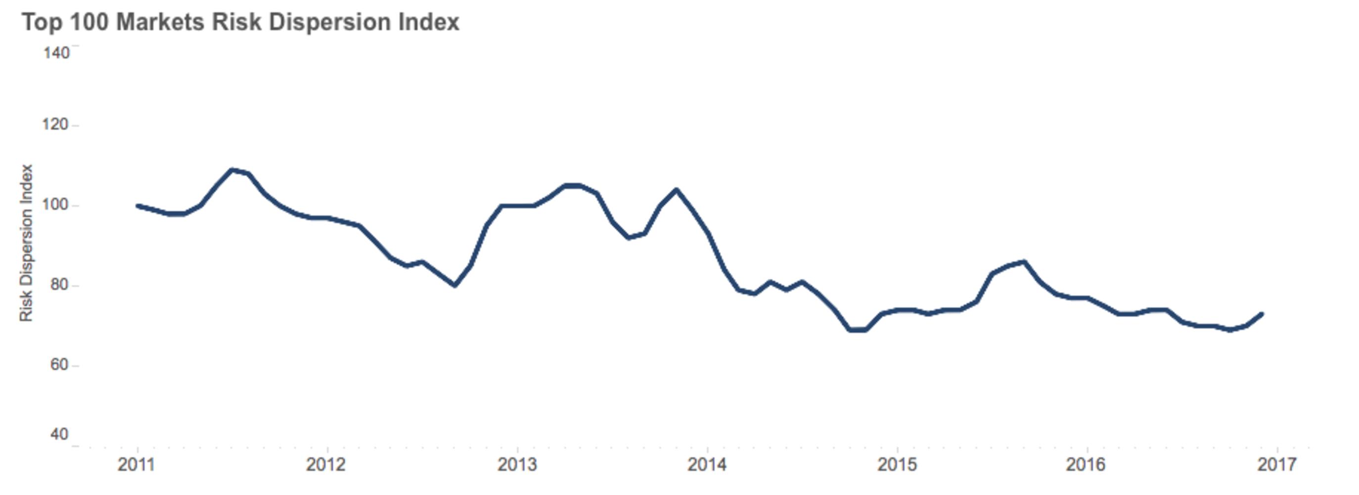 fraud index