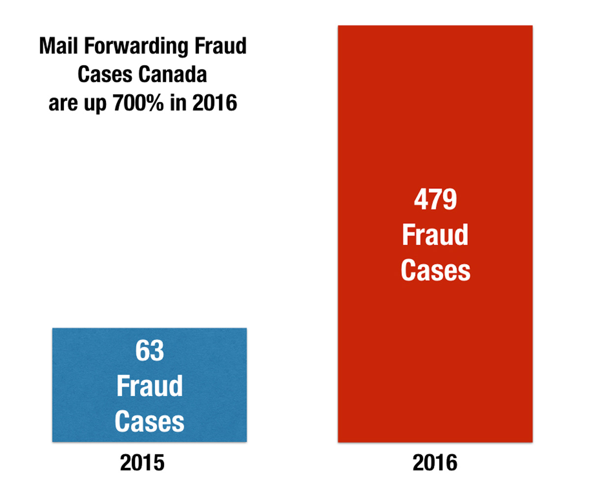 mail-forwarding-fraud