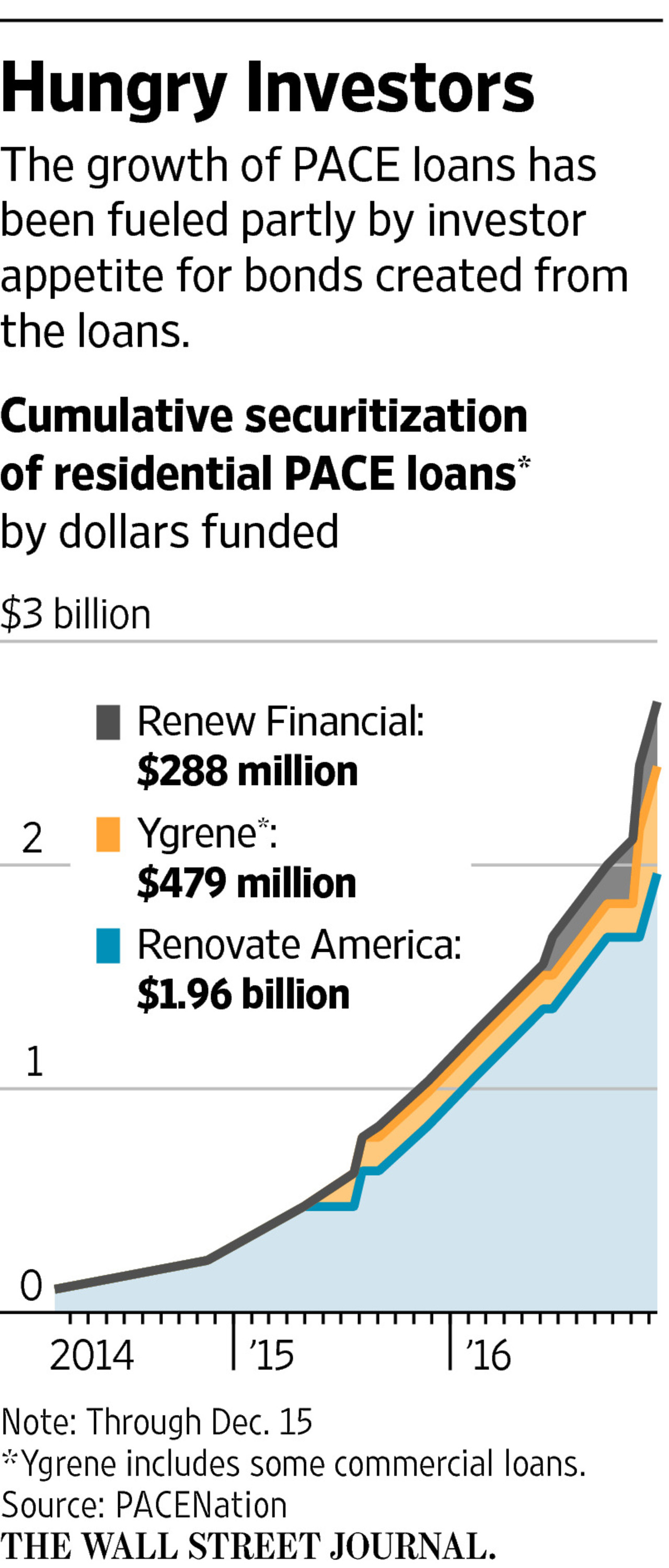 securitization-of-pace