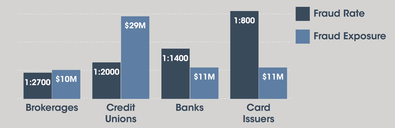 credit-union-exposure