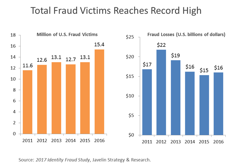 identity-fraud-statistics-2017