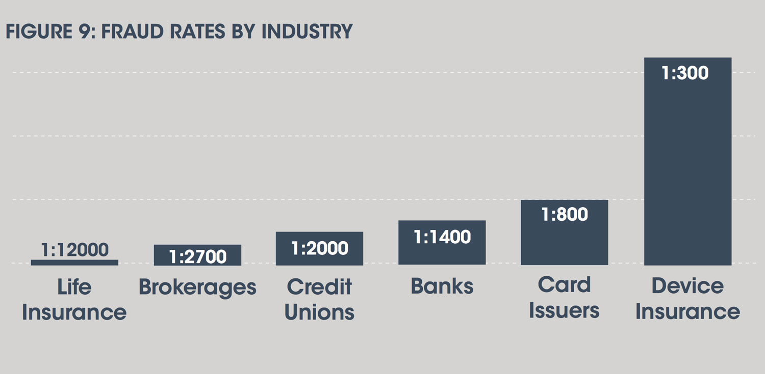 phone-fraud-rates-by-industry