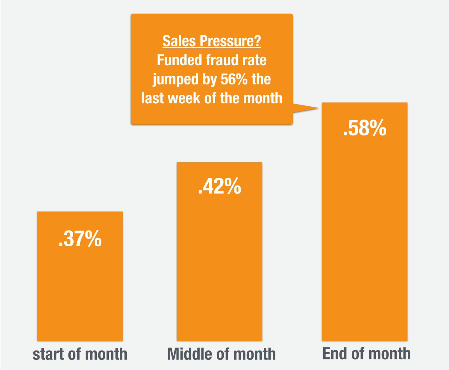 sales-pressure-and-fraud
