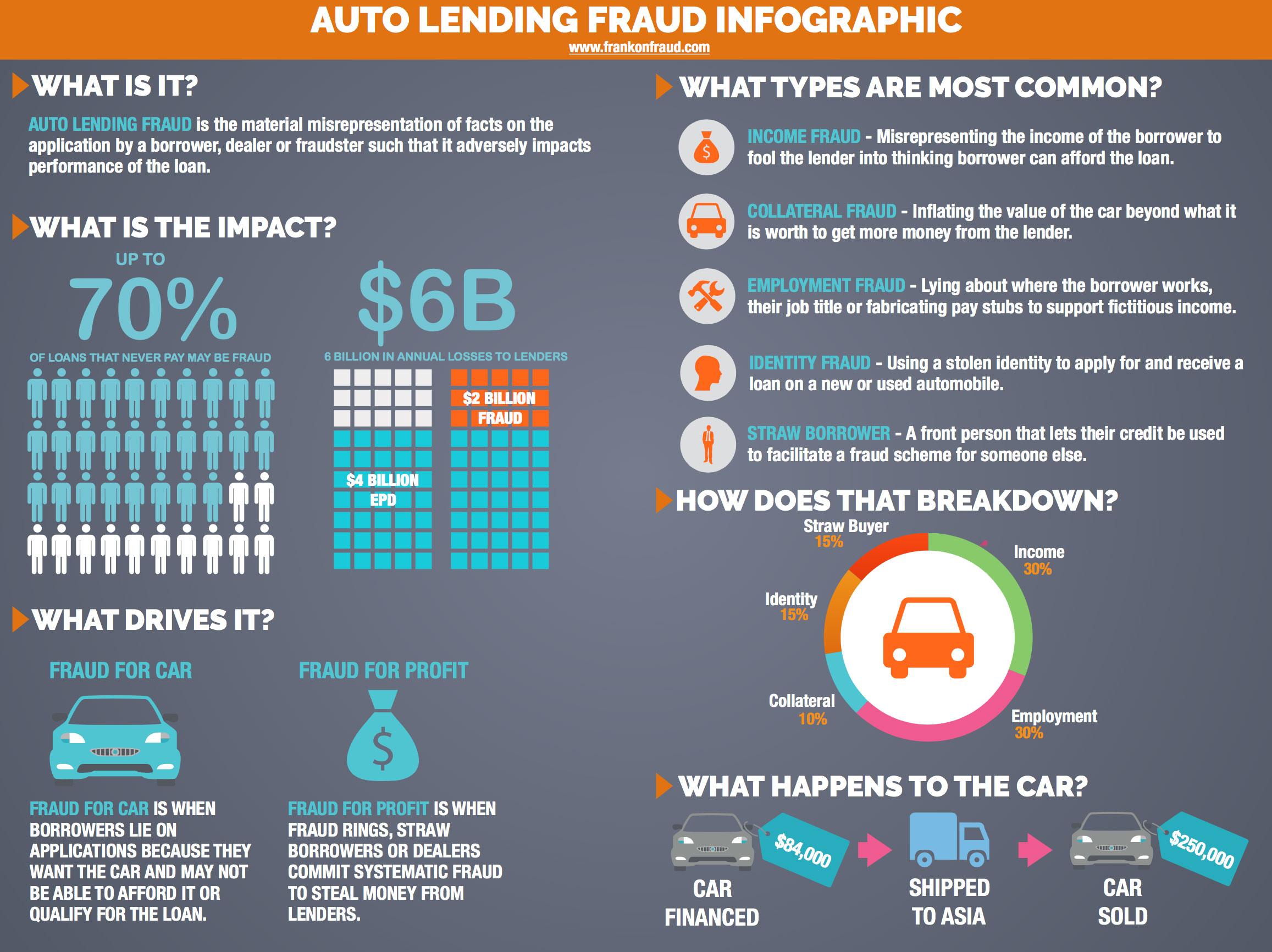 auto lending fraud infographic frank on fraud. Black Bedroom Furniture Sets. Home Design Ideas