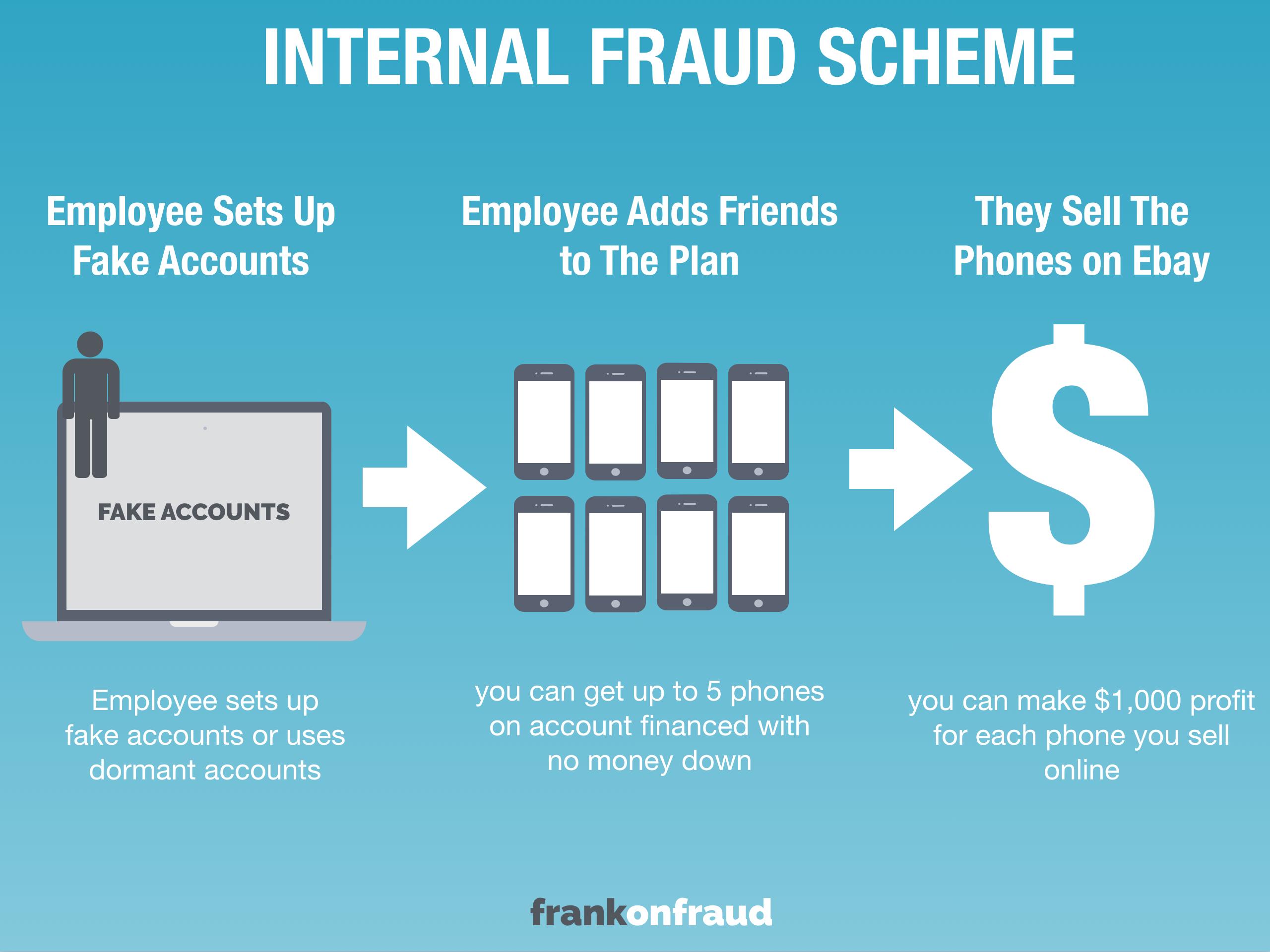 internal fraud Viele übersetzte beispielsätze mit internal fraud – deutsch-englisch wörterbuch und suchmaschine für millionen von deutsch-übersetzungen.